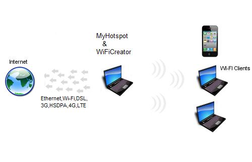 MyHotspot - Hotspot Software