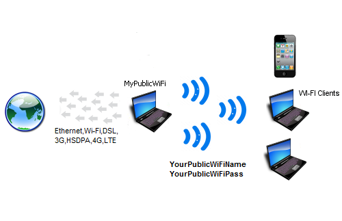 MyPublicWiFi - Virtual Access Point